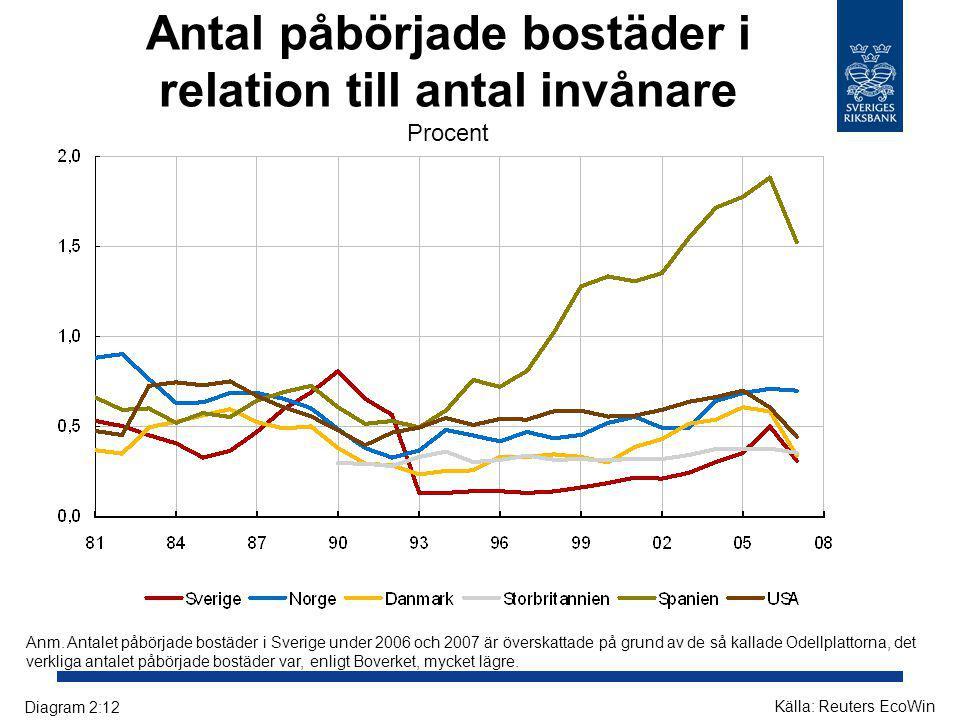 Antal påbörjade bostäder i relation till antal invånare Procent Diagram 2:12 Källa: Reuters EcoWin Anm. Antalet påbörjade bostäder i Sverige under 200