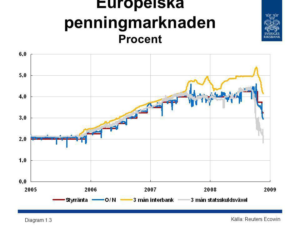 Börsutveckling Index, januari 2007=100 Diagram 1.14 Källa: Reuters Ecowin
