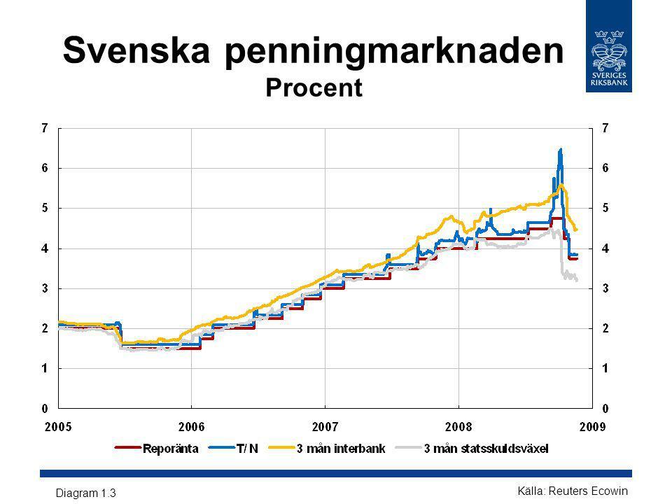 Bostadsrättspriser Kronor per kvadratmeter Källa: www.maklarstatistik.se Diagram 2:10