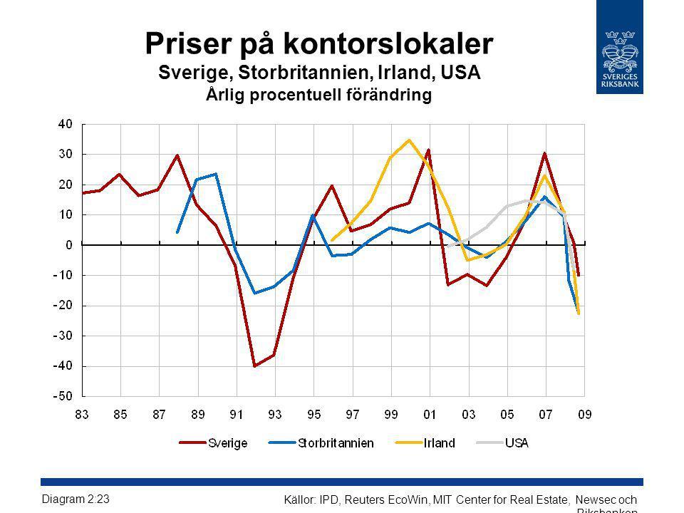 Priser på kontorslokaler Sverige, Storbritannien, Irland, USA Årlig procentuell förändring Diagram 2:23 Källor: IPD, Reuters EcoWin, MIT Center for Re