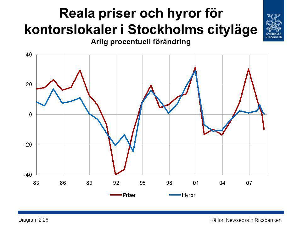 Reala priser och hyror för kontorslokaler i Stockholms cityläge Årlig procentuell förändring Diagram 2:26 Källor: Newsec och Riksbanken