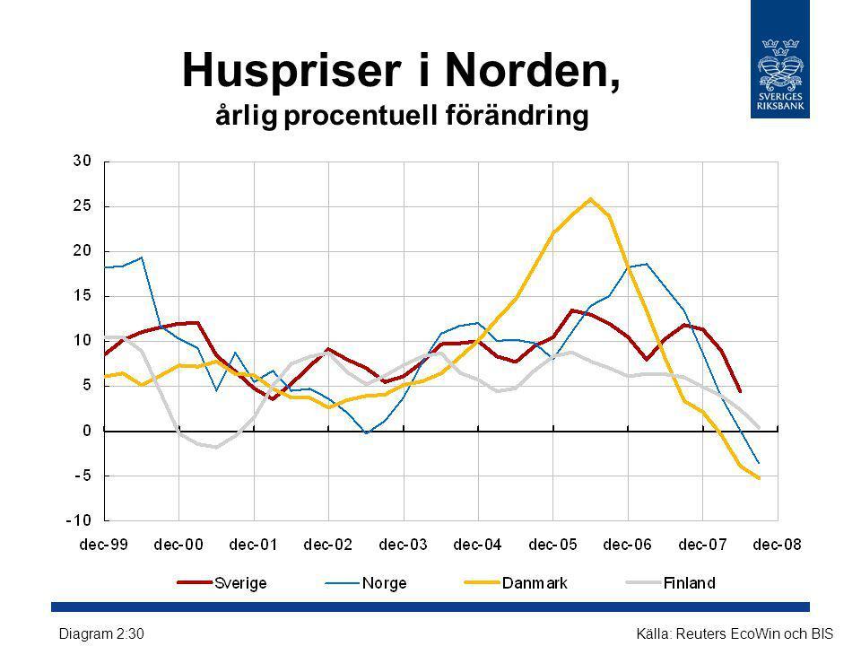 Huspriser i Norden, årlig procentuell förändring Diagram 2:30Källa: Reuters EcoWin och BIS