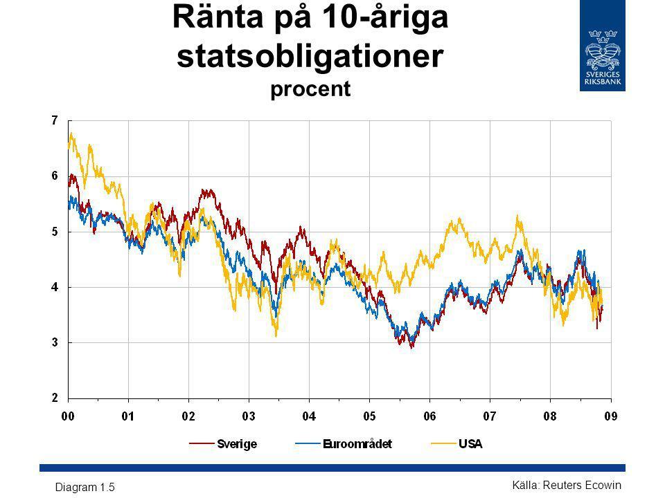 Ränta på 10-åriga statsobligationer procent Diagram 1.5 Källa: Reuters Ecowin