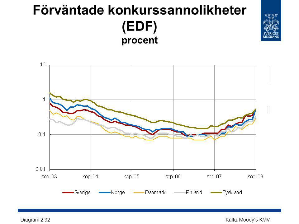 Förväntade konkurssannolikheter (EDF) procent Diagram 2:32Källa: Moody's KMV