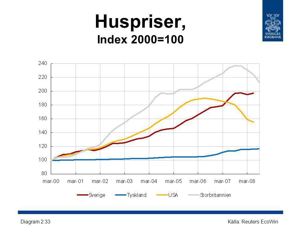 Huspriser, Index 2000=100 Diagram 2:33Källa: Reuters EcoWin