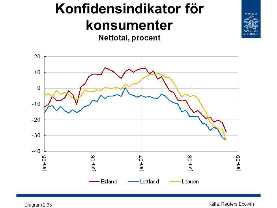 Konfidensindikator för konsumenter Nettotal, procent Källa: Reuters Ecowin Diagram 2:35