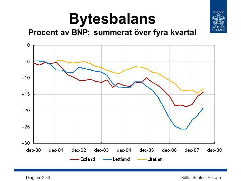 Bytesbalans Procent av BNP; summerat över fyra kvartal Källa: Reuters EcowinDiagram 2:36