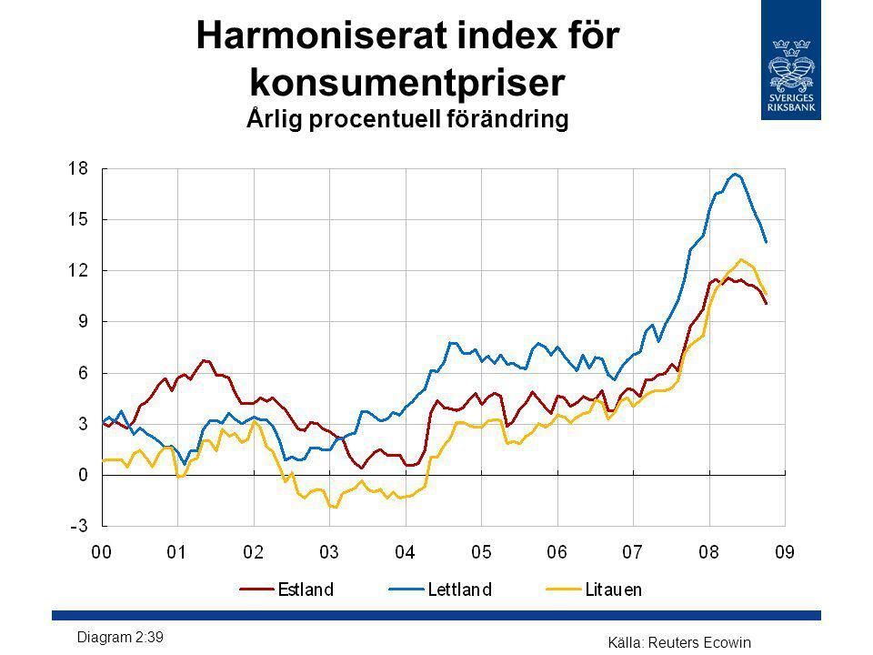 Harmoniserat index för konsumentpriser Årlig procentuell förändring Källa: Reuters Ecowin Diagram 2:39