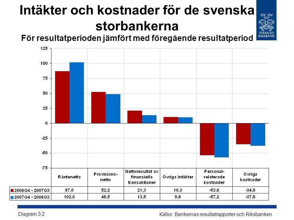 Intäkter och kostnader för de svenska storbankerna För resultatperioden jämfört med föregående resultatperiod Diagram 3:2 Källor: Bankernas resultatra