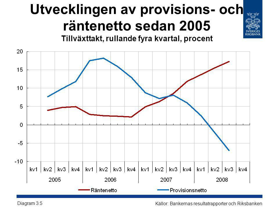 Utvecklingen av provisions- och räntenetto sedan 2005 Tillväxttakt, rullande fyra kvartal, procent Diagram 3:5 Källor: Bankernas resultatrapporter och