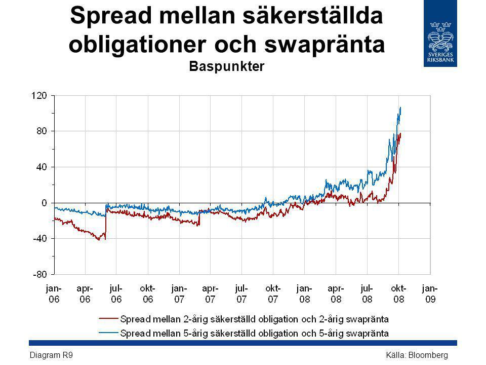 Spread mellan säkerställda obligationer och swapränta Baspunkter Diagram R9 Källa: Bloomberg