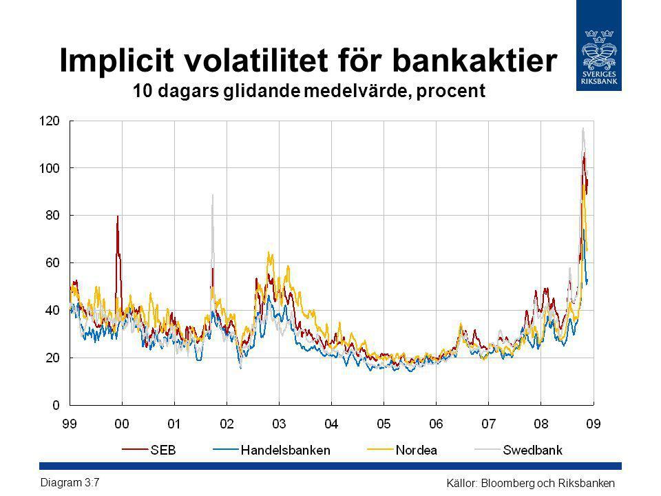 Implicit volatilitet för bankaktier 10 dagars glidande medelvärde, procent Diagram 3:7 Källor: Bloomberg och Riksbanken