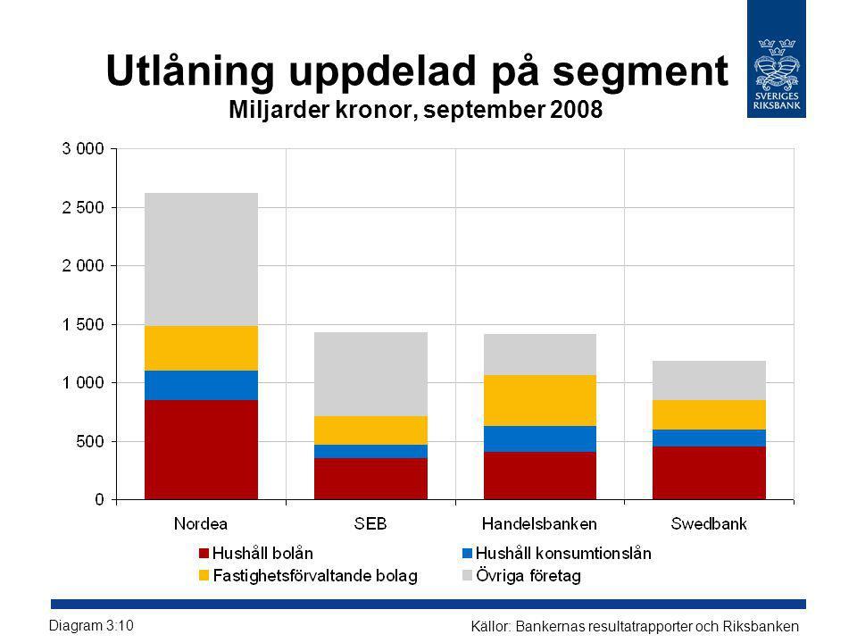 Utlåning uppdelad på segment Miljarder kronor, september 2008 Diagram 3:10 Källor: Bankernas resultatrapporter och Riksbanken