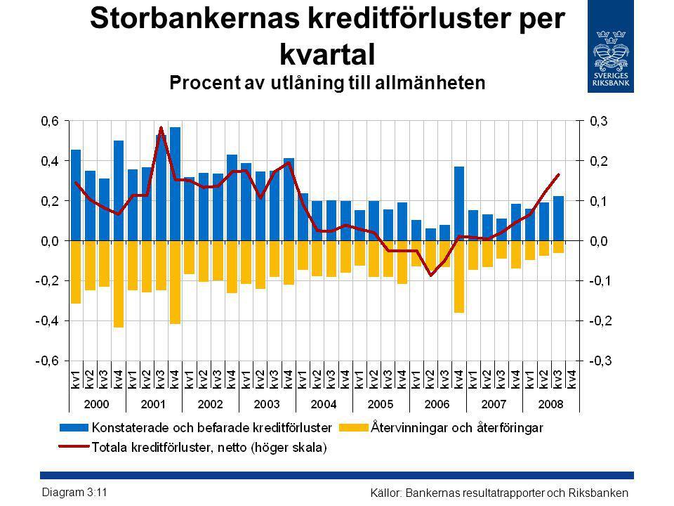 Storbankernas kreditförluster per kvartal Procent av utlåning till allmänheten Diagram 3:11 Källor: Bankernas resultatrapporter och Riksbanken