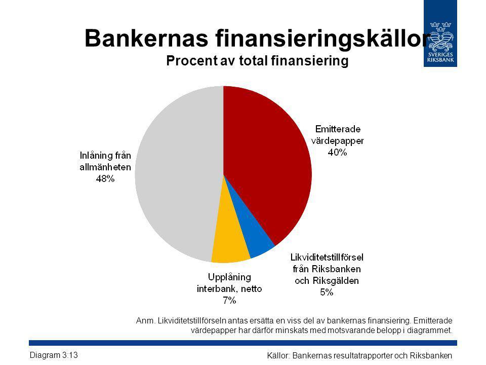 Bankernas finansieringskällor Procent av total finansiering Diagram 3:13 Källor: Bankernas resultatrapporter och Riksbanken Anm. Likviditetstillförsel