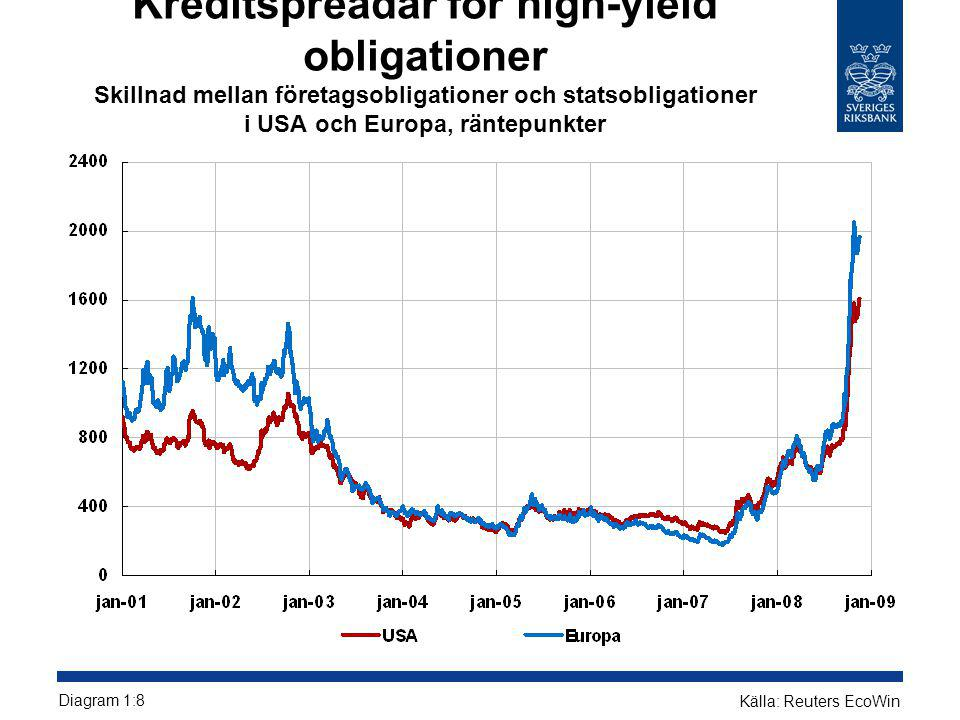 Kreditspreadar för high-yield obligationer Skillnad mellan företagsobligationer och statsobligationer i USA och Europa, räntepunkter Diagram 1:8 Källa