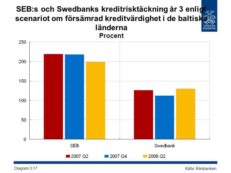 SEB:s och Swedbanks kreditrisktäckning år 3 enligt scenariot om försämrad kreditvärdighet i de baltiska länderna Procent Diagram 3:17 Källa: Riksbanke