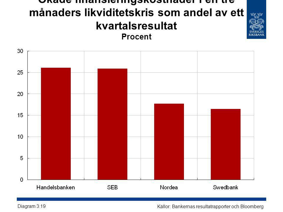 Ökade finansieringskostnader i en tre månaders likviditetskris som andel av ett kvartalsresultat Procent Diagram 3:19 Källor: Bankernas resultatrappor