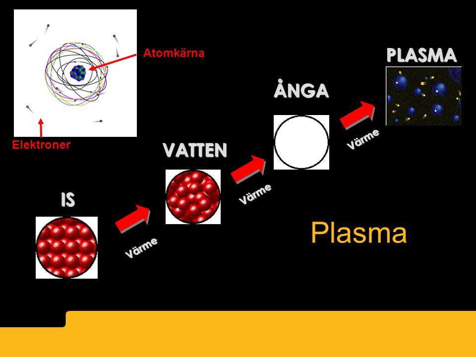 IS VATTEN ÅNGA PLASMA Värme Värme ? Atomkärna Elektroner Plasma