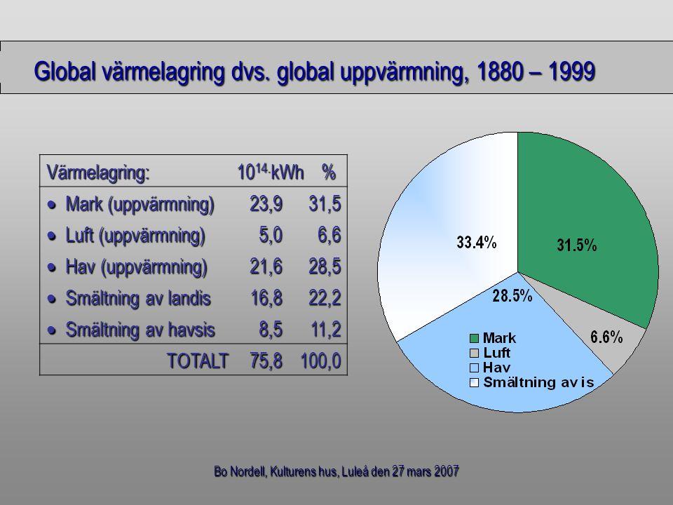 Bo Nordell, Kulturens hus, Luleå den 27 mars 2007 Global värmelagring dvs. global uppvärmning, 1880 – 1999 Värmelagring: 10 14. kWh %  Mark (uppvärmn