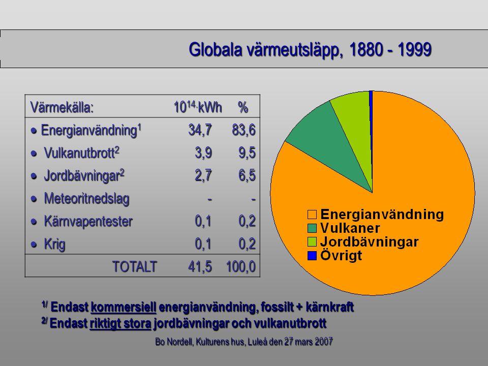 Bo Nordell, Kulturens hus, Luleå den 27 mars 2007 Globala värmeutsläpp, 1880 - 1999 Värmekälla: 10 14. kWh %  Energianvändning 1 34,7 83,6  Vulkanut