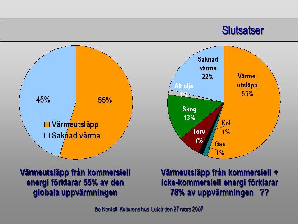 Bo Nordell, Kulturens hus, Luleå den 27 mars 2007 Slutsatser Slutsatser Värmeutsläpp från kommersiell energi förklarar 55% av den globala uppvärmninge