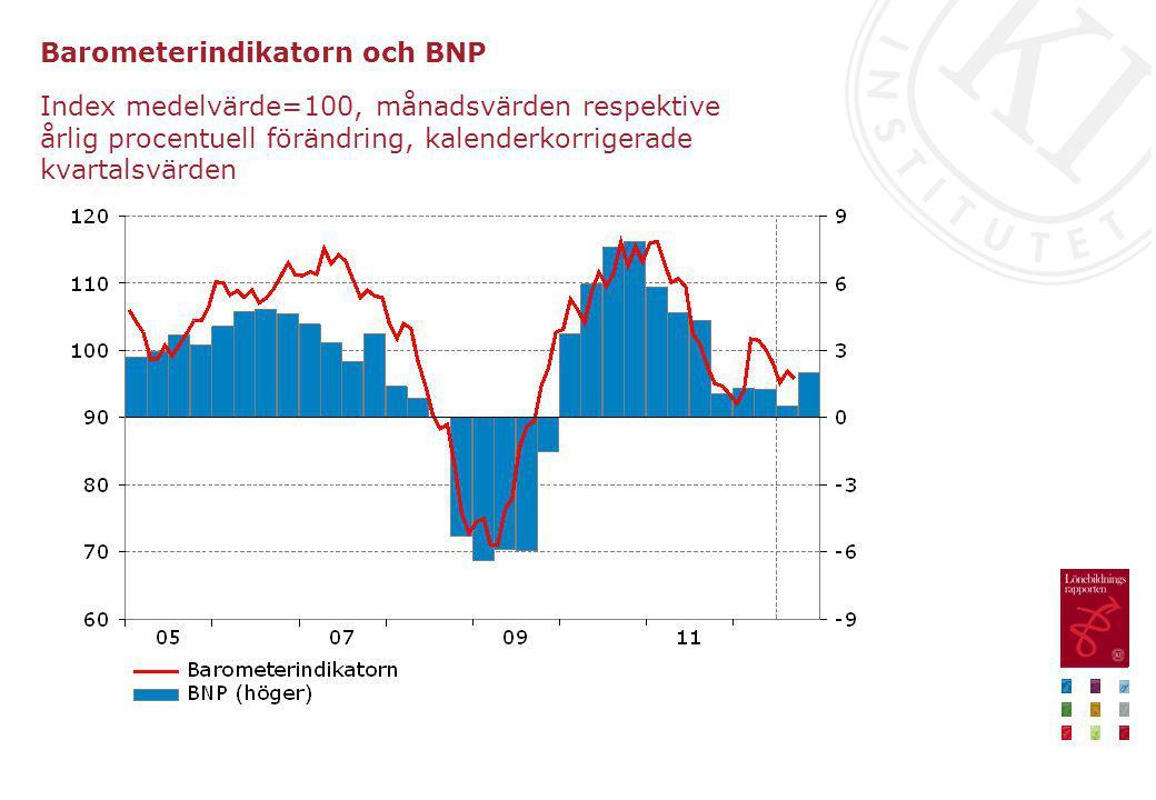 Barometerindikatorn och BNP Index medelvärde=100, månadsvärden respektive årlig procentuell förändring, kalenderkorrigerade kvartalsvärden