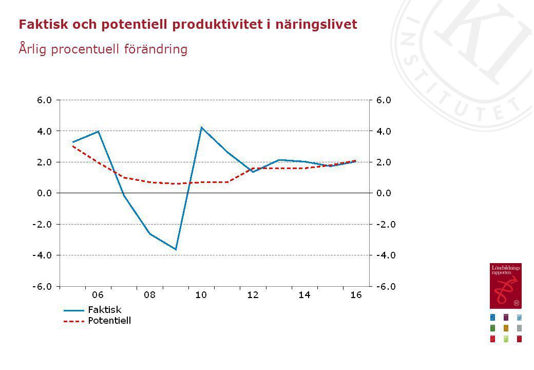 Faktisk och potentiell produktivitet i näringslivet Årlig procentuell förändring