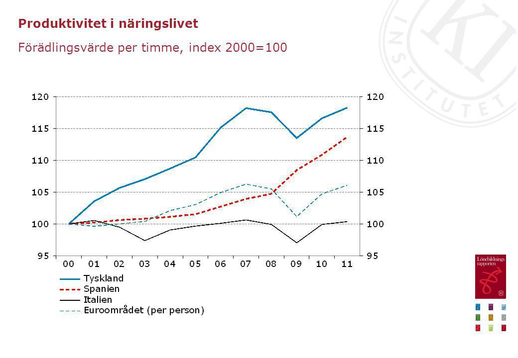 Produktivitet i näringslivet Förädlingsvärde per timme, index 2000=100