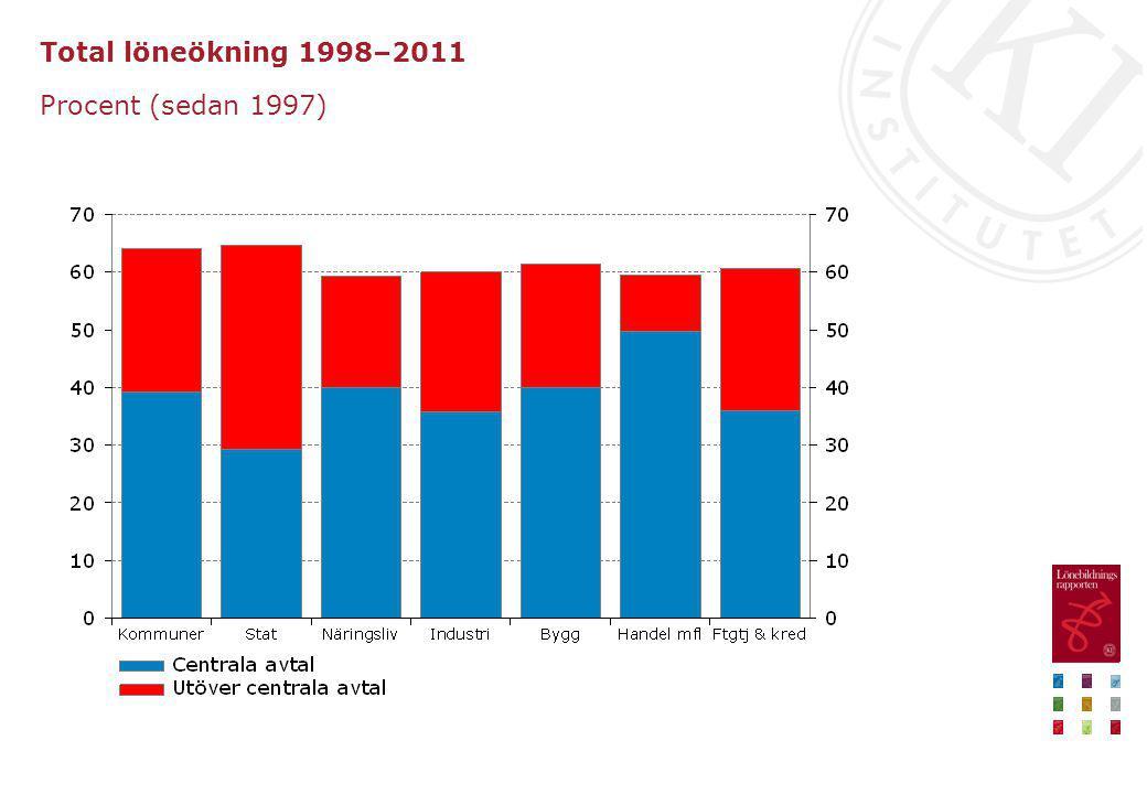 Total löneökning 1998–2011 Procent (sedan 1997)