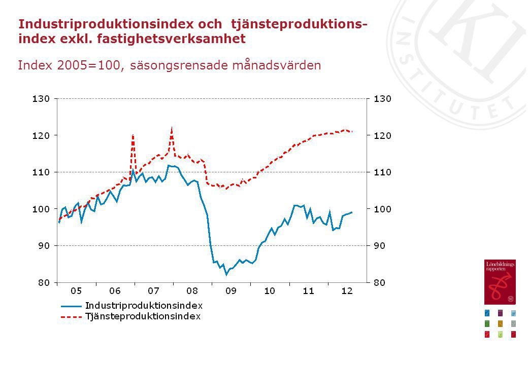 Industriproduktionsindex och tjänsteproduktions- index exkl. fastighetsverksamhet Index 2005=100, säsongsrensade månadsvärden
