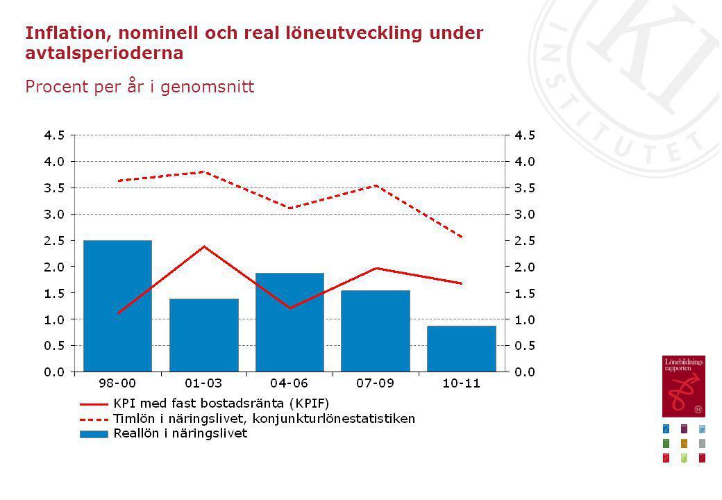 Inflation, nominell och real löneutveckling under avtalsperioderna Procent per år i genomsnitt