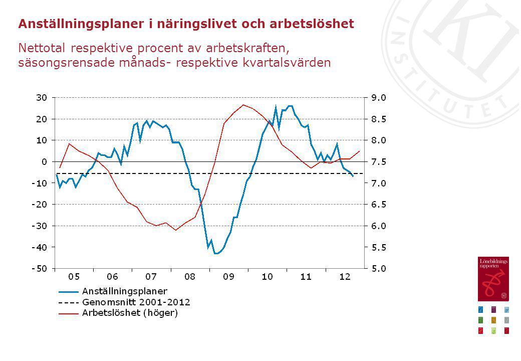 Anställningsplaner i näringslivet och arbetslöshet Nettotal respektive procent av arbetskraften, säsongsrensade månads- respektive kvartalsvärden