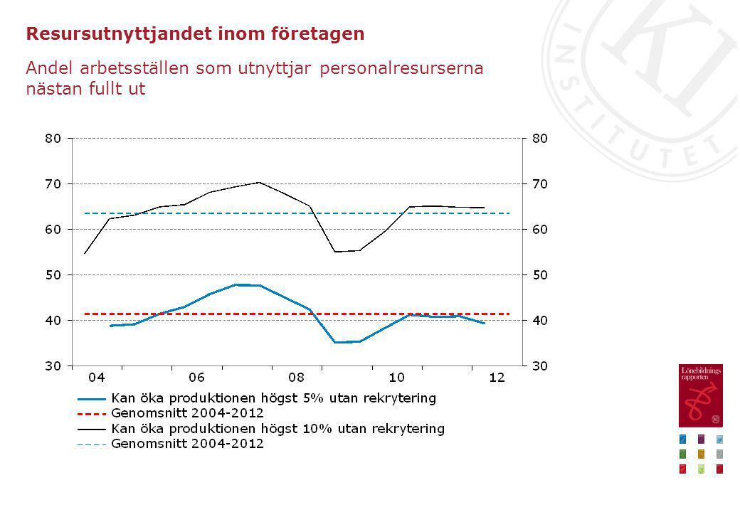 Oförklarat lönegap för olika percentiler i lönefördelningen, anställda i offentlig sektor Procent