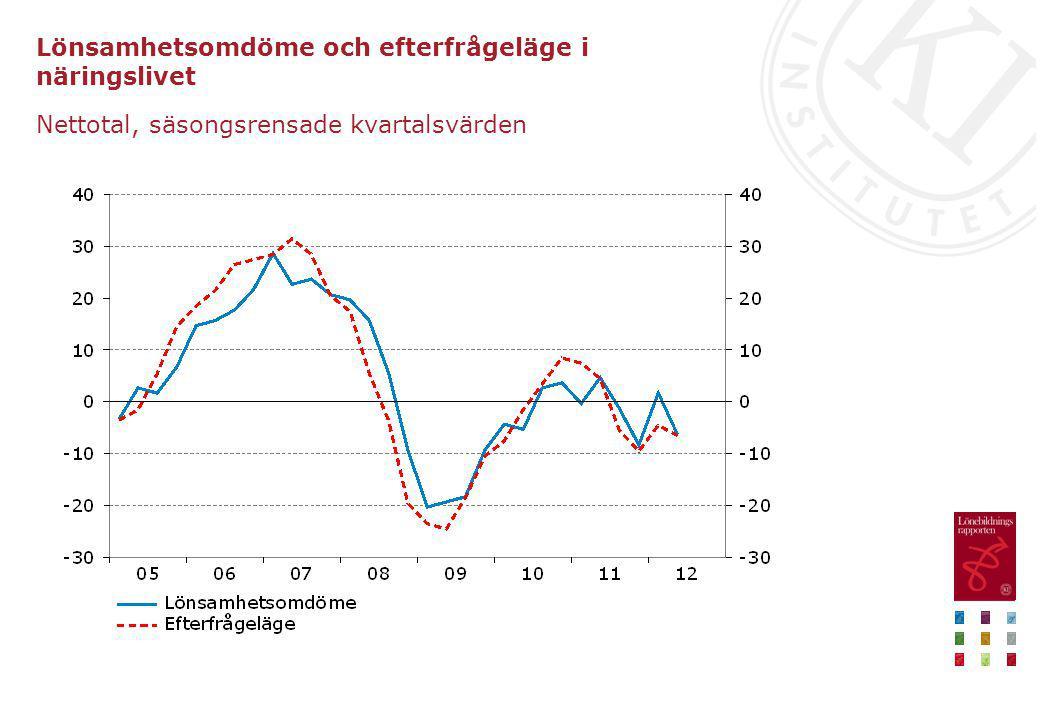 Lönsamhetsomdöme och efterfrågeläge i näringslivet Nettotal, säsongsrensade kvartalsvärden