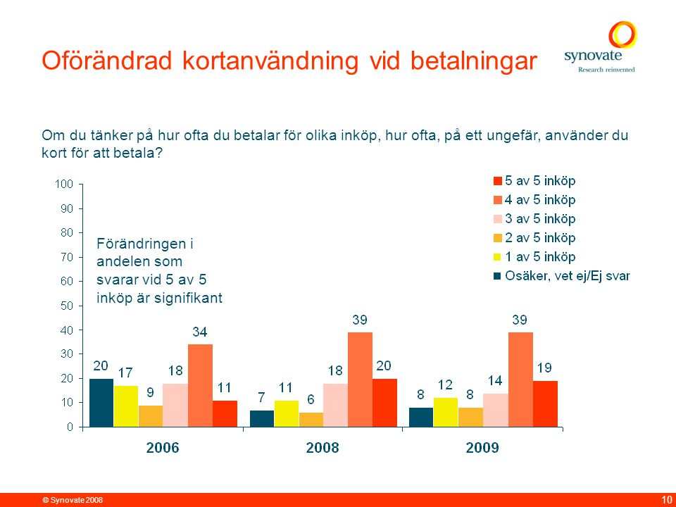© Synovate 2008 10 Oförändrad kortanvändning vid betalningar Om du tänker på hur ofta du betalar för olika inköp, hur ofta, på ett ungefär, använder du kort för att betala.