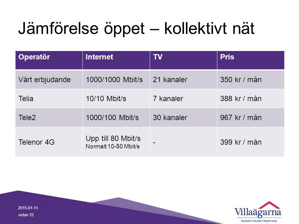 Jämförelse öppet – kollektivt nät OperatörInternetTVPris Vårt erbjudande1000/1000 Mbit/s21 kanaler350 kr / mån Telia10/10 Mbit/s7 kanaler388 kr / mån