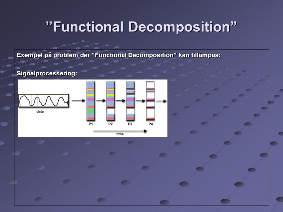 Functional Decomposition Exempel på problem där Functional Decomposition kan tillämpas: Signalprocessering: