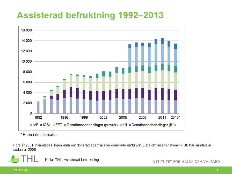 Antal assisterade befruktningar som genomfördes med donerade könsceller 1992–2013 11.1.20154 * Preliminär information Källa: THL, Assisterad befruktning