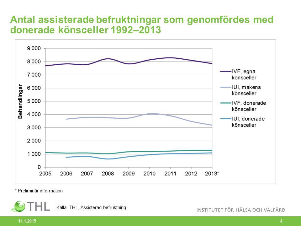 Antal assisterade befruktningar som genomfördes med donerade könsceller åren 1992–2013 11.1.20155 * Preliminär information Före år 2001 insamlades ingen data om donerad sperma eller donerade embryon.