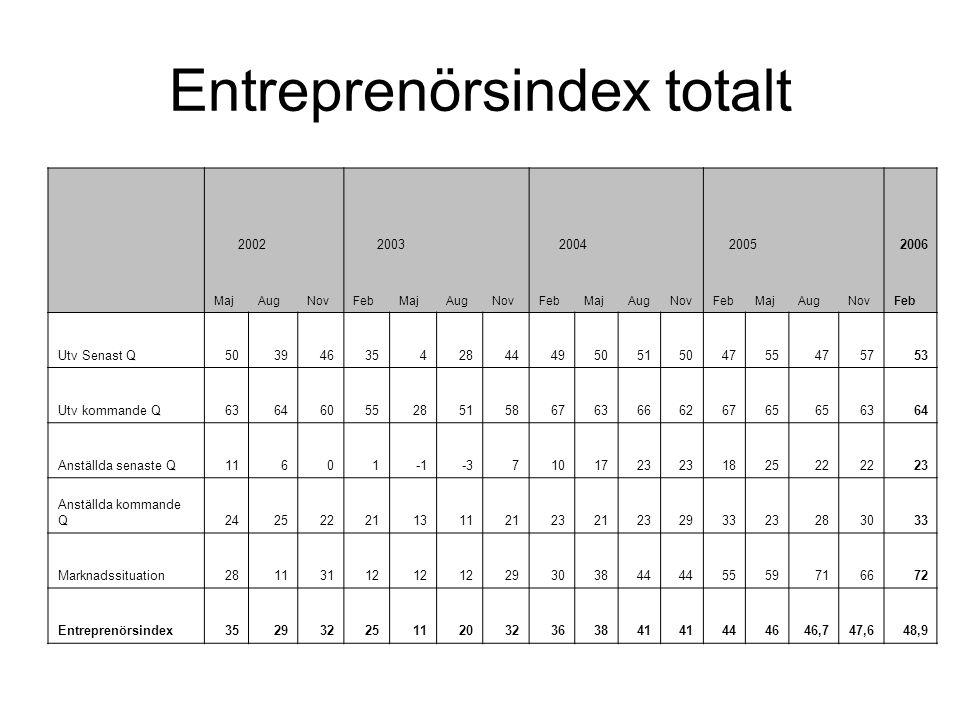 Entreprenörsindex