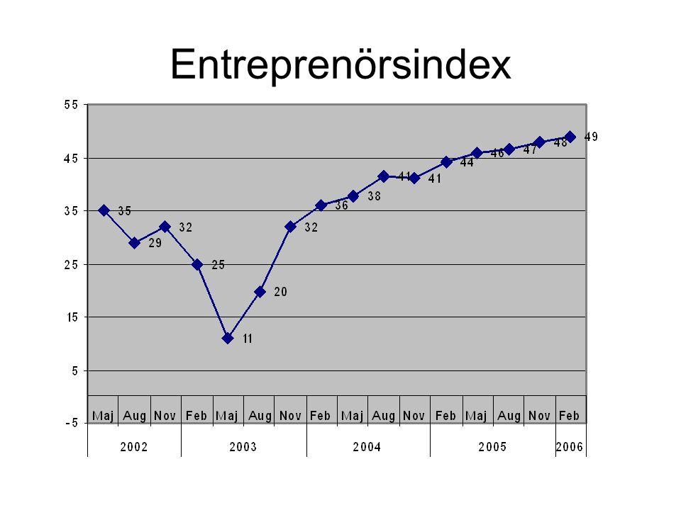 Entreprenörsindex per region från maj 2002 till feb 2006