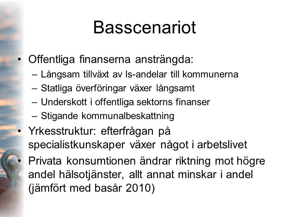 Basscenariot Offentliga finanserna ansträngda: –Långsam tillväxt av ls-andelar till kommunerna –Statliga överföringar växer långsamt –Underskott i off