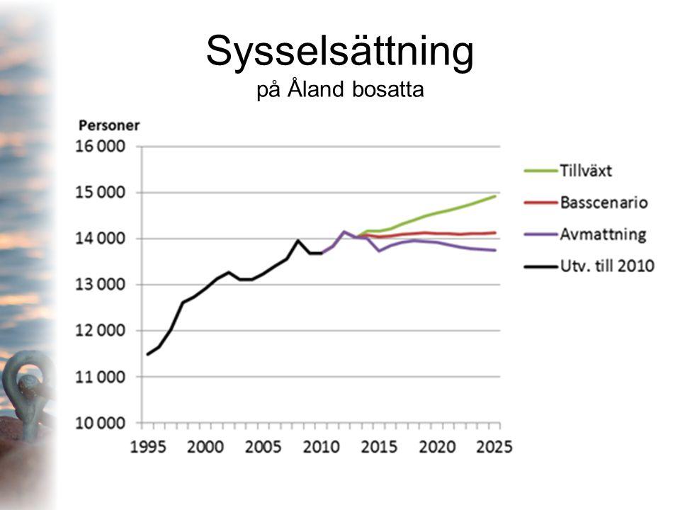 Sysselsättning på Åland bosatta