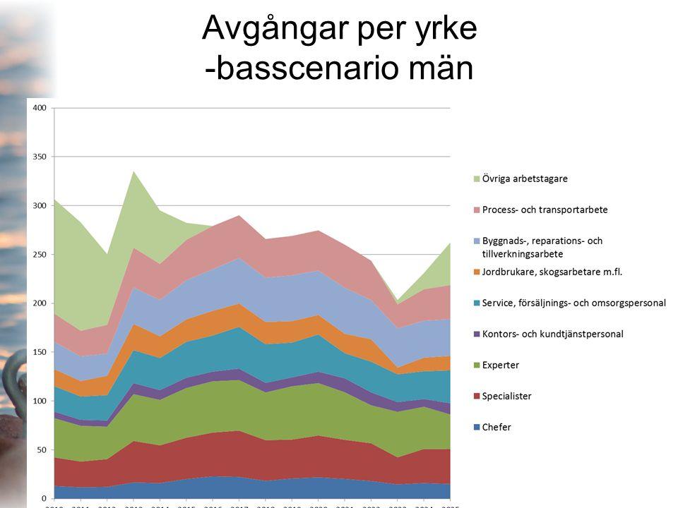 Avgångar per yrke -basscenario män