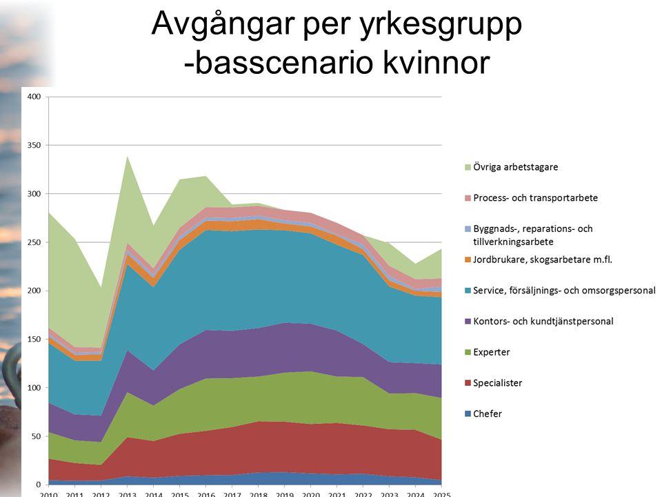 Avgångar per yrkesgrupp -basscenario kvinnor