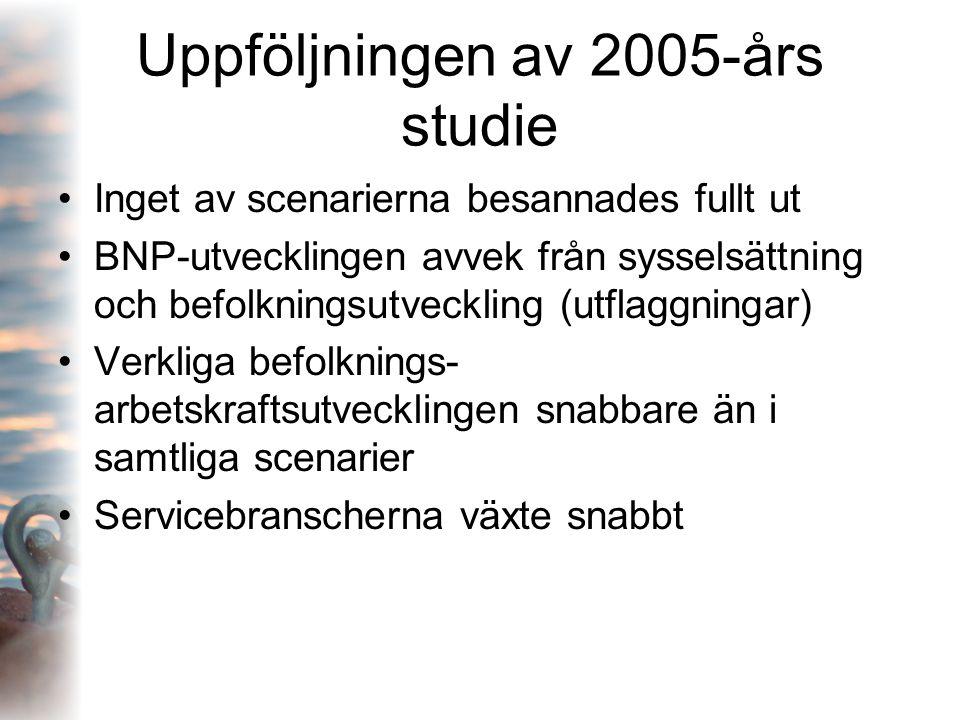 Uppföljningen av 2005-års studie Inget av scenarierna besannades fullt ut BNP-utvecklingen avvek från sysselsättning och befolkningsutveckling (utflag