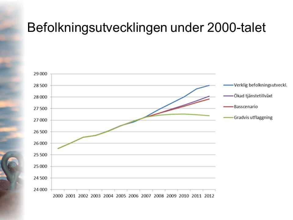 Befolkningsutvecklingen under 2000-talet