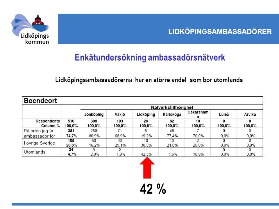 LIDKÖPINGSAMBASSADÖRER Enkätundersökning ambassadörsnätverk Lidköpingsambassadörerna har en större andel som bor utomlands 42 %