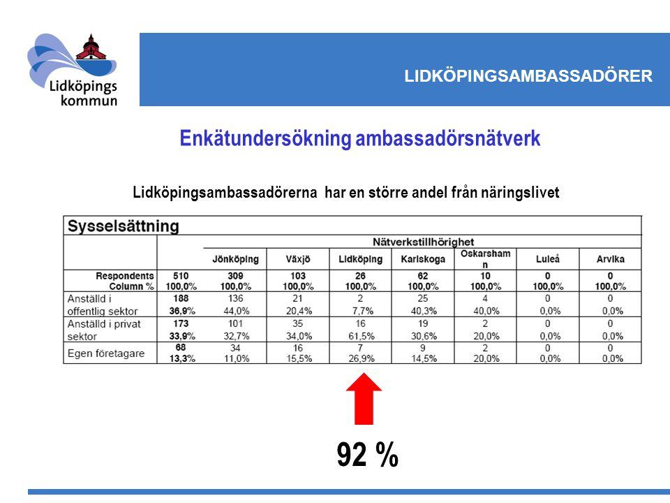 Enkätundersökning ambassadörsnätverk Lidköpingsambassadörerna har en större andel från näringslivet 92 %